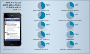 Cell Phones Impact Social Media